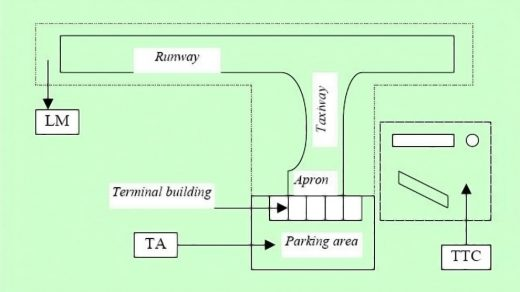 Definisi Taxiway